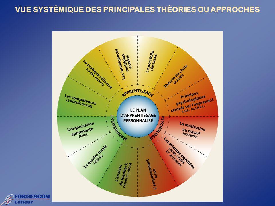 VUE SYSTÉMIQUE DES PRINCIPALES THÉORIES OU APPROCHES