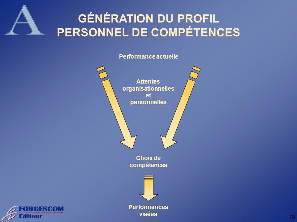 19 GÉNÉRATION DU PROFIL PERSONNEL DE COMPÉTENCES Performance actuelle Choix de compétences Performances visées Attentes organisationnelles et personnelles