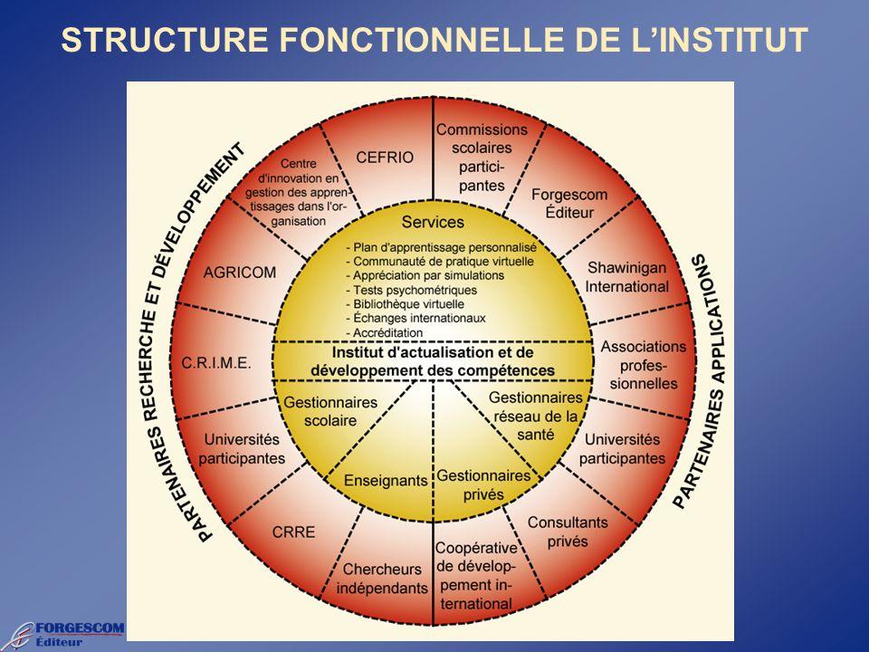 STRUCTURE FONCTIONNELLE DE LINSTITUT