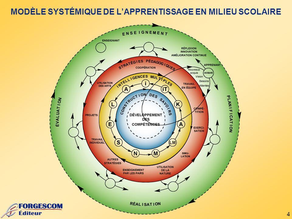 4 MODÈLE SYSTÉMIQUE DE LAPPRENTISSAGE EN MILIEU SCOLAIRE