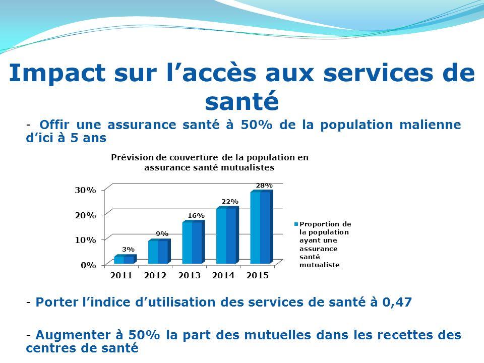Impact sur laccès aux services de santé - Offir une assurance santé à 50% de la population malienne dici à 5 ans - Porter lindice dutilisation des services de santé à 0,47 - Augmenter à 50% la part des mutuelles dans les recettes des centres de santé
