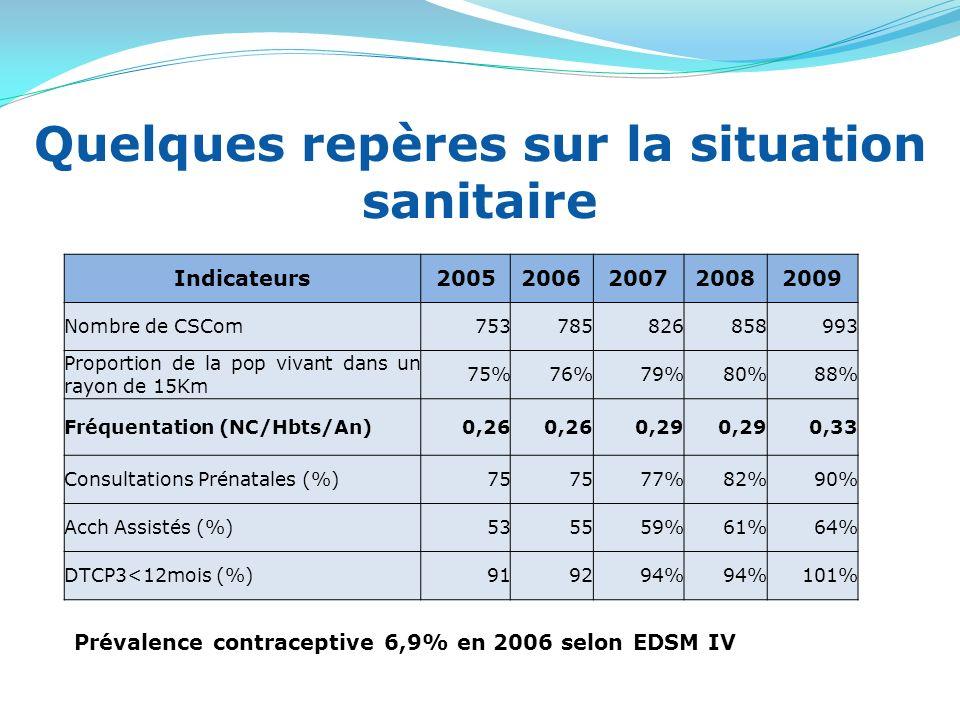 Quelques repères sur la situation sanitaire Indicateurs20052006200720082009 Nombre de CSCom753785826858993 Proportion de la pop vivant dans un rayon de 15Km 75%76%79%80%88% Fréquentation (NC/Hbts/An)0,26 0,29 0,33 Consultations Prénatales (%)75 77%82%90% Acch Assistés (%)535559%61%64% DTCP3<12mois (%)919294% 101% Prévalence contraceptive 6,9% en 2006 selon EDSM IV