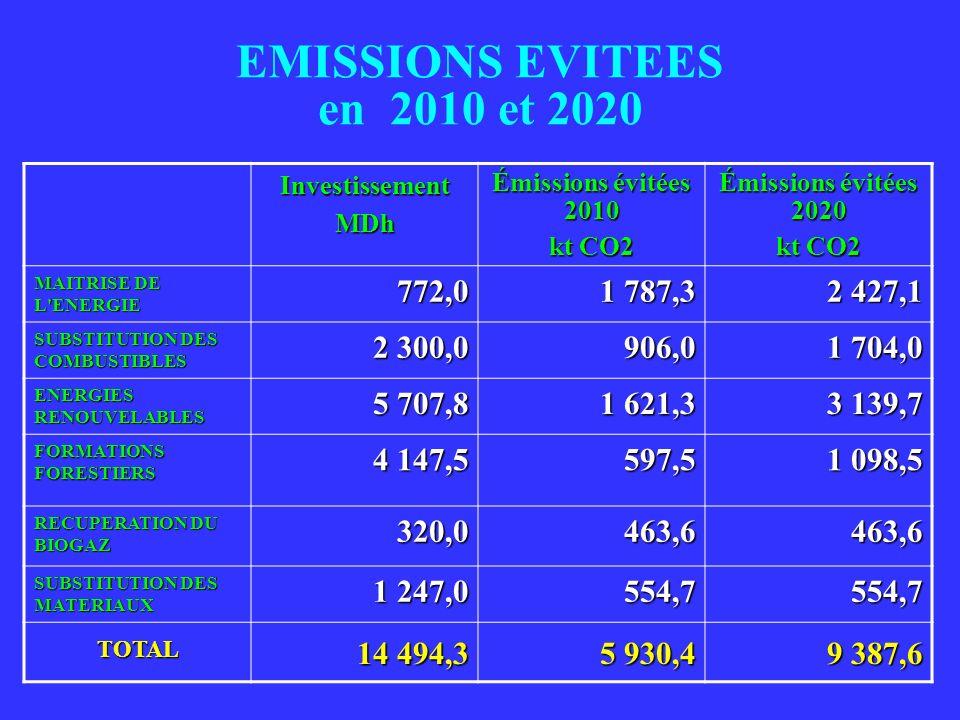 EMISSIONS EVITEES en 2010 et 2020 InvestissementMDh Émissions évitées 2010 kt CO2 Émissions évitées 2020 kt CO2 MAITRISE DE L'ENERGIE 772,0 1 787,3 2