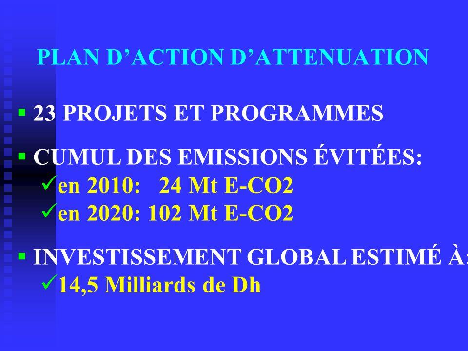 PLAN DACTION DATTENUATION 23 PROJETS ET PROGRAMMES CUMUL DES EMISSIONS ÉVITÉES: en 2010: 24 Mt E-CO2 en 2020: 102 Mt E-CO2 INVESTISSEMENT GLOBAL ESTIM