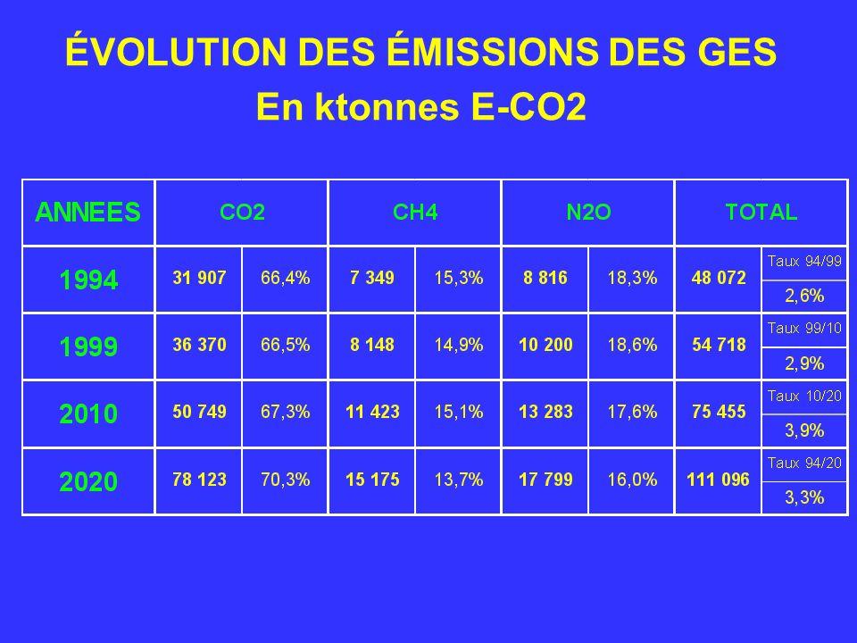 ÉVOLUTION DES ÉMISSIONS DES GES En ktonnes E-CO2