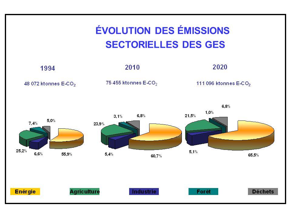 ÉVOLUTION DES ÉMISSIONS SECTORIELLES DES GES EVOLUTION DES EMISSIONS DES GES