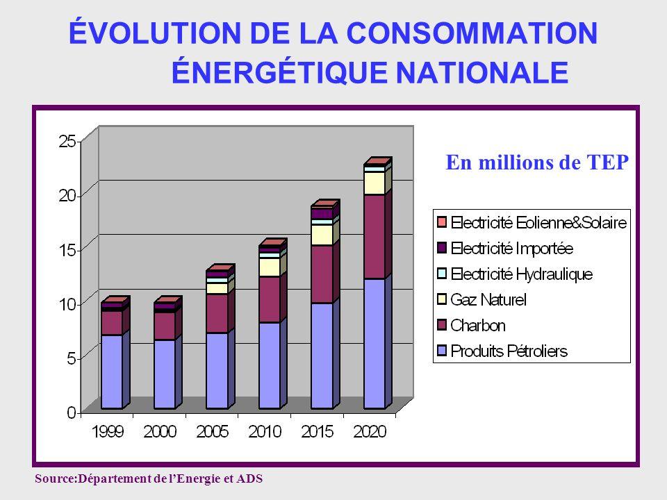 ÉVOLUTION DE LA CONSOMMATION ÉNERGÉTIQUE NATIONALE Source:Département de lEnergie et ADS En millions de TEP
