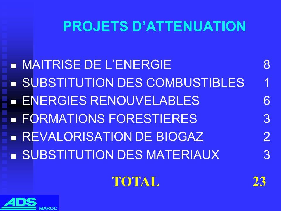 PROJETS DATTENUATION MAITRISE DE LENERGIE8 SUBSTITUTION DES COMBUSTIBLES1 ENERGIES RENOUVELABLES6 FORMATIONS FORESTIERES3 REVALORISATION DE BIOGAZ2 SU