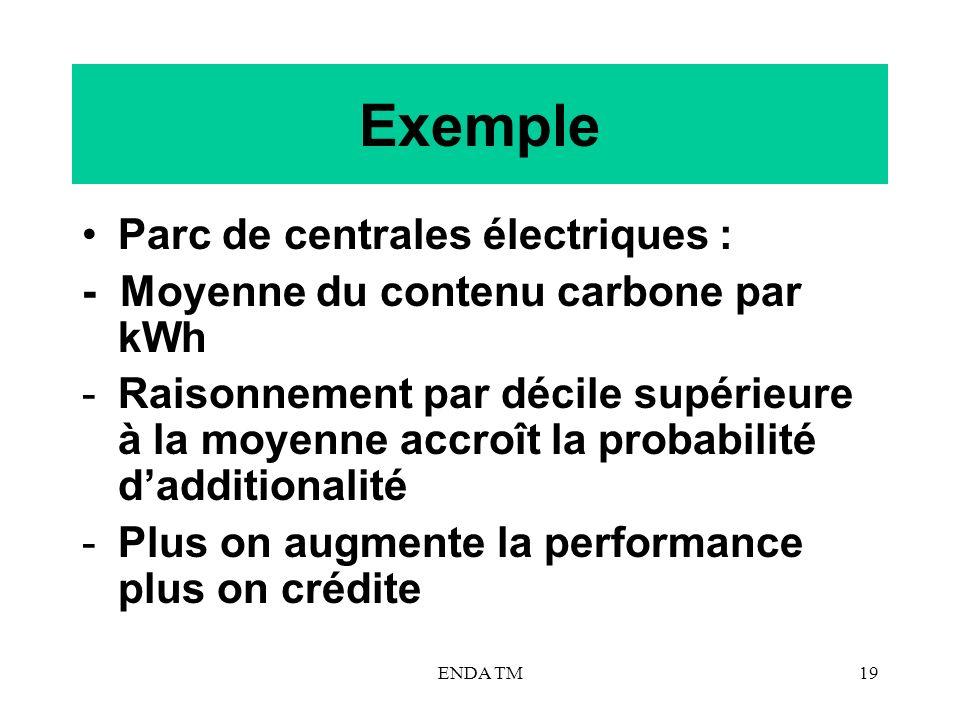 ENDA TM19 Exemple Parc de centrales électriques : - Moyenne du contenu carbone par kWh -Raisonnement par décile supérieure à la moyenne accroît la pro