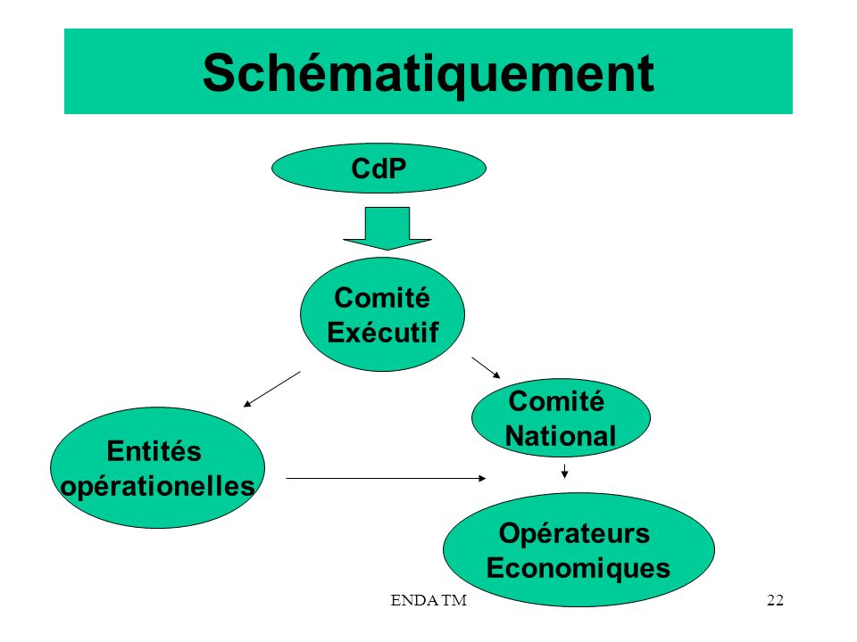 ENDA TM22 Schématiquement CdP Comité Exécutif Entités opérationelles Comité National Opérateurs Economiques