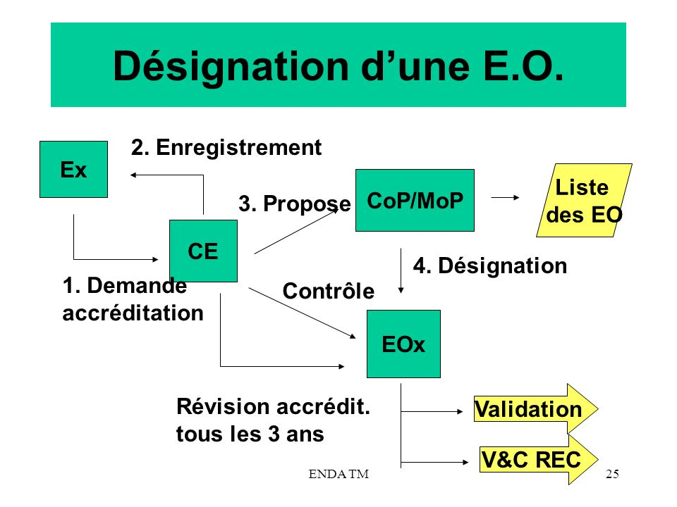 ENDA TM25 Désignation dune E.O. Ex CE CoP/MoP EOx 1. Demande accréditation 2. Enregistrement 3. Propose Révision accrédit. tous les 3 ans 4. Désignati
