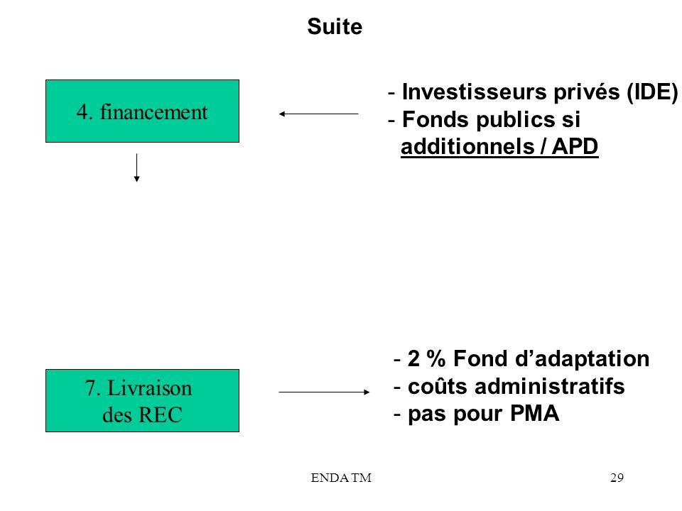 ENDA TM29 4. financement - Investisseurs privés (IDE) - Fonds publics si additionnels / APD 7. Livraison des REC Suite - 2 % Fond dadaptation - coûts