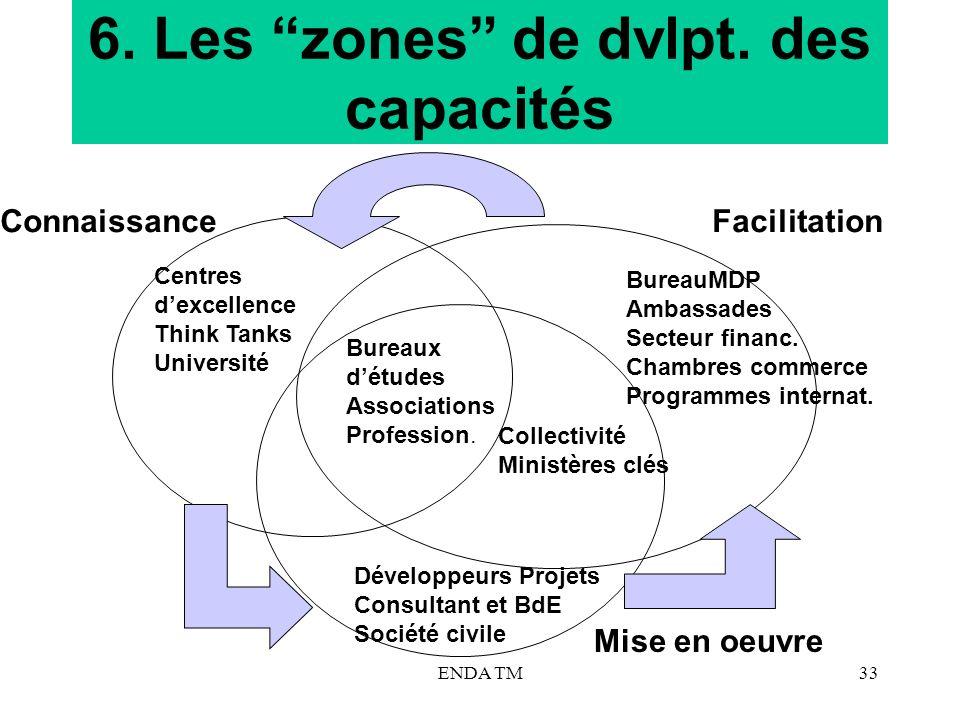ENDA TM33 6. Les zones de dvlpt. des capacités ConnaissanceFacilitation Mise en oeuvre Centres dexcellence Think Tanks Université Bureaux détudes Asso