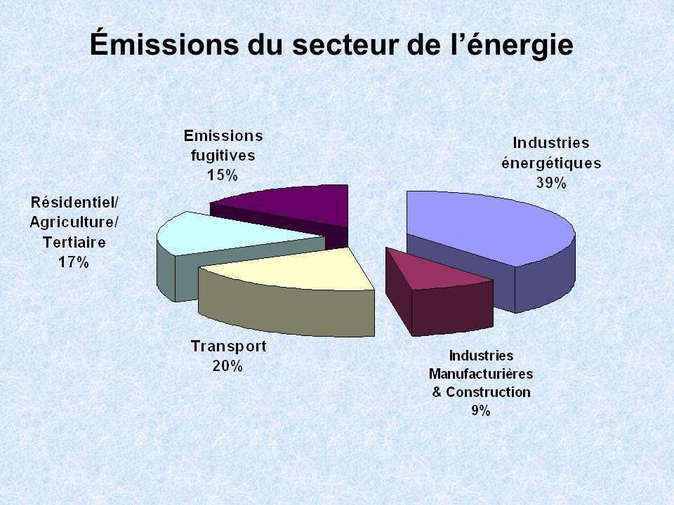 Émissions du secteur de lénergie