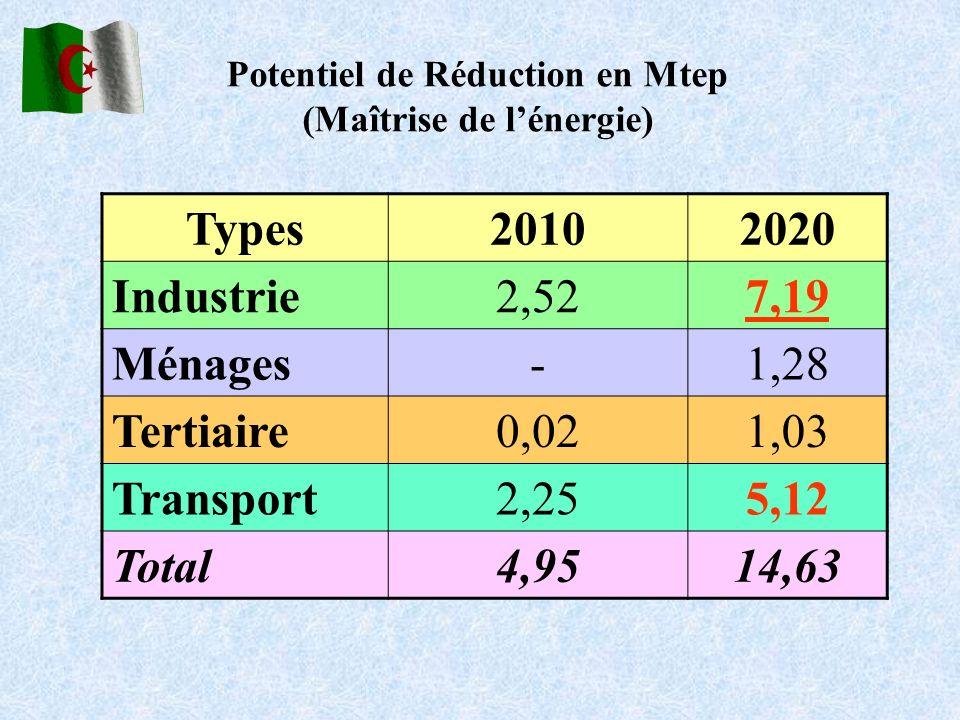 Potentiel de Réduction en Mtep (Maîtrise de lénergie) Types20102020 Industrie2,527,19 Ménages-1,28 Tertiaire0,021,03 Transport2,255,12 Total4,9514,63