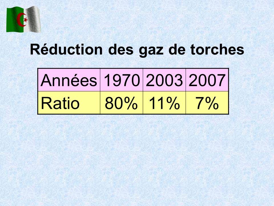 Réduction des gaz de torches Années197020032007 Ratio80%11%7%