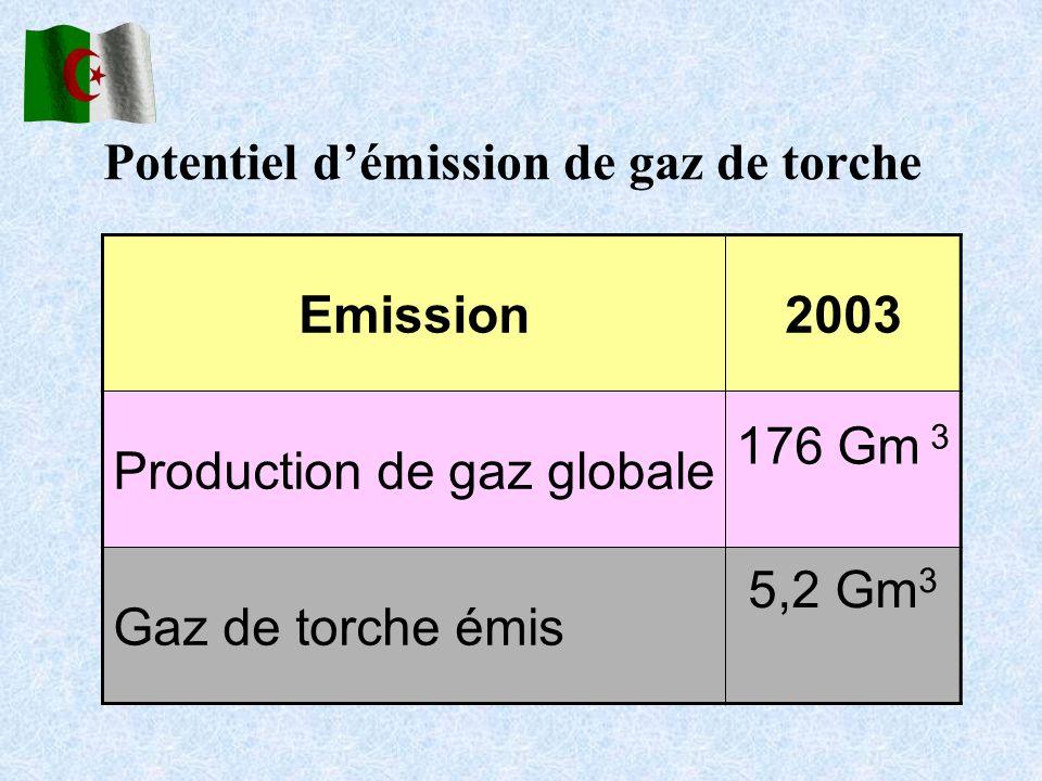 Potentiel démission de gaz de torche Emission2003 Production de gaz globale 176 Gm 3 Gaz de torche émis 5,2 Gm 3
