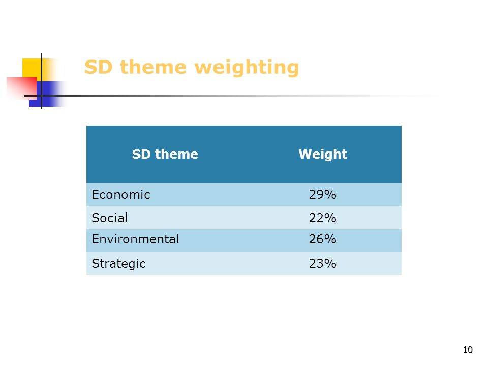 10 SD theme weighting SD themeWeight Economic29% Social22% Environmental26% Strategic23%