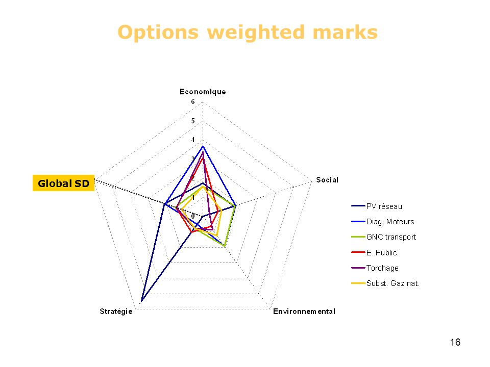 16 Global SD Options weighted marks