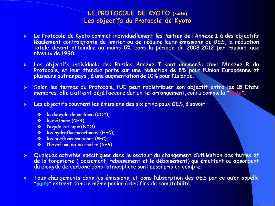 LE PROTOCOLE DE KYOTO (suite) Les objectifs du Protocole de Kyoto Le Protocole de Kyoto commet individuellement les Parties de lAnnexe I à des objecti