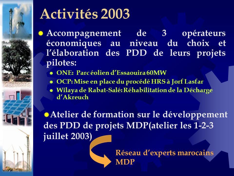 Accompagnement de 3 opérateurs économiques au niveau du choix et lélaboration des PDD de leurs projets pilotes: ONE: Parc éolien dEssaouira 60MW OCP: Mise en place du procédé HRS à Jorf Lasfar Wilaya de Rabat-Salé: Réhabilitation de la Décharge dAkreuch Activités 2003 Atelier de formation sur le développement des PDD de projets MDP(atelier les 1-2-3 juillet 2003) Réseau dexperts marocains MDP