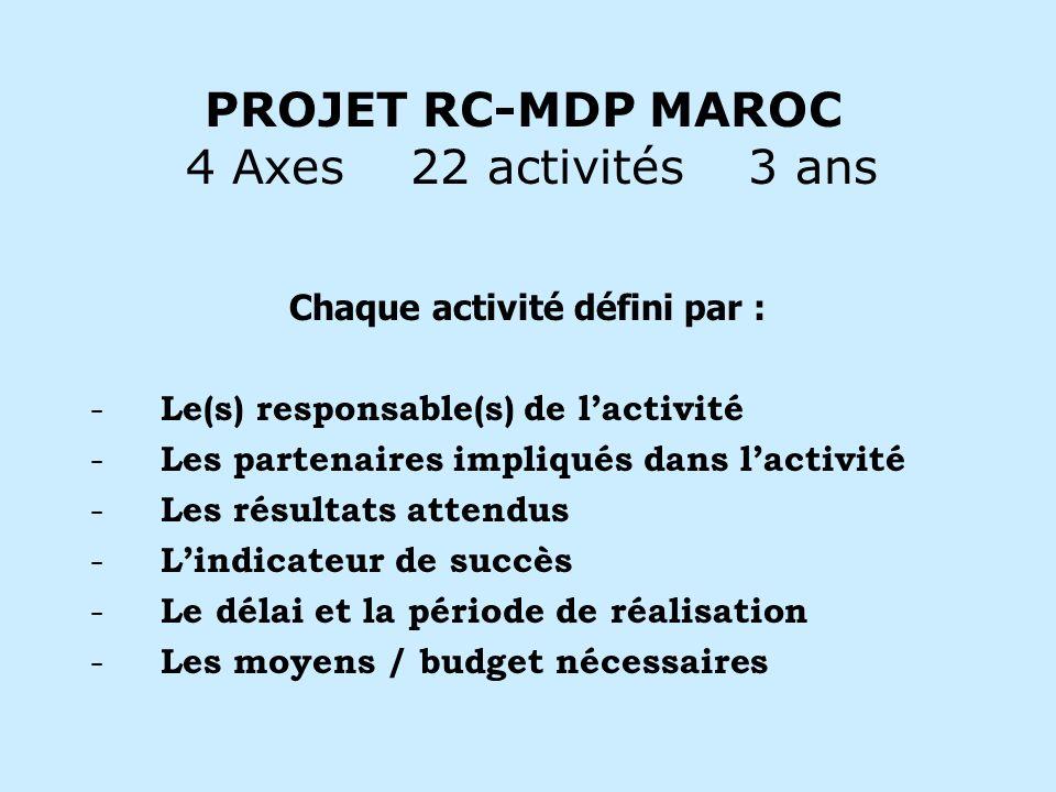 PROJET RC-MDP MAROC 4 Axes 22 activités 3 ans Chaque activité défini par : - Le(s) responsable(s) de lactivité - Les partenaires impliqués dans lactivité - Les résultats attendus - Lindicateur de succès - Le délai et la période de réalisation - Les moyens / budget nécessaires