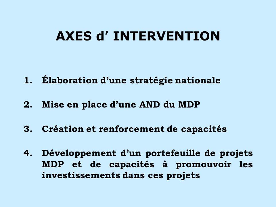 AXES d INTERVENTION 1.Élaboration dune stratégie nationale 2.Mise en place dune AND du MDP 3.Création et renforcement de capacités 4.Développement dun portefeuille de projets MDP et de capacités à promouvoir les investissements dans ces projets