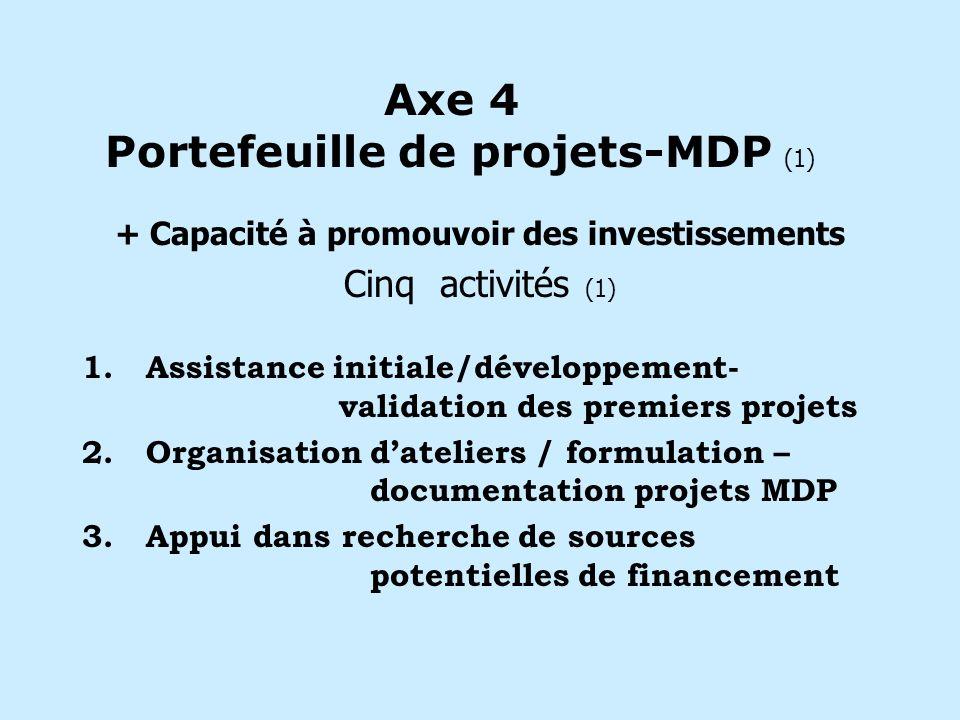 Axe 4 Portefeuille de projets-MDP (1) + Capacité à promouvoir des investissements Cinq activités (1) 1.Assistance initiale/développement- validation des premiers projets 2.Organisation dateliers / formulation – documentation projets MDP 3.Appui dans recherche de sources potentielles de financement