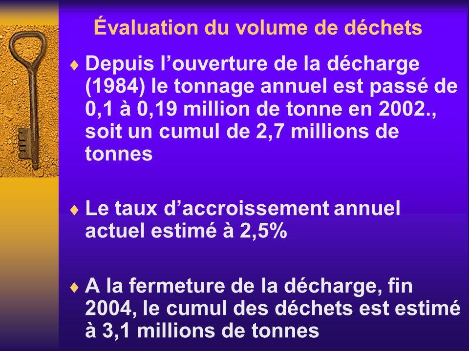 Évaluation du volume de déchets Depuis louverture de la décharge (1984) le tonnage annuel est passé de 0,1 à 0,19 million de tonne en 2002., soit un c