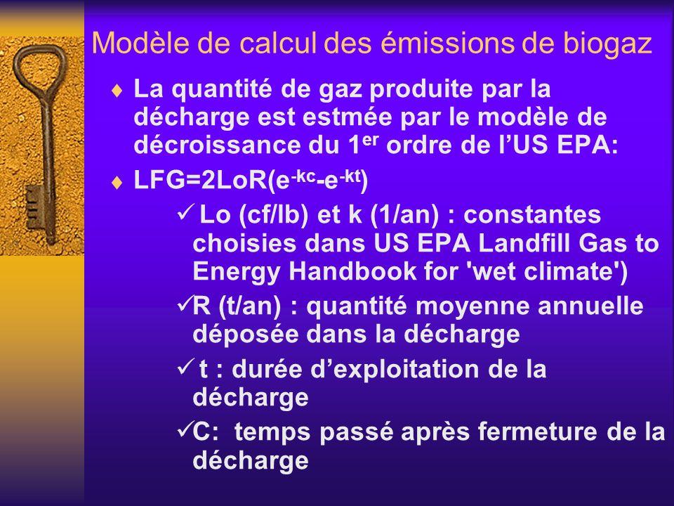 Modèle de calcul des émissions de biogaz La quantité de gaz produite par la décharge est estmée par le modèle de décroissance du 1 er ordre de lUS EPA