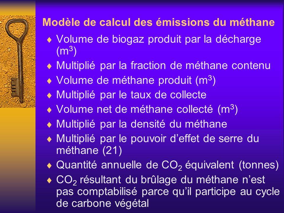 Modèle de calcul des émissions du méthane Volume de biogaz produit par la décharge (m 3 ) Multiplié par la fraction de méthane contenu Volume de métha