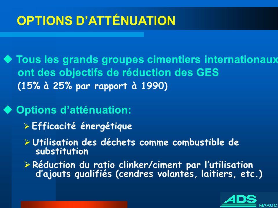 Tous les grands groupes cimentiers internationaux ont des objectifs de réduction des GES (15% à 25% par rapport à 1990) Options datténuation: Efficaci