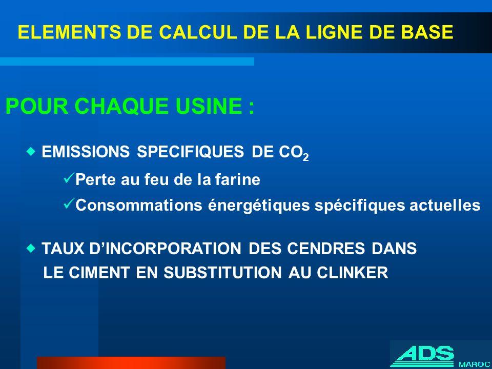 ELEMENTS DE CALCUL DE LA LIGNE DE BASE EMISSIONS SPECIFIQUES DE CO 2 Perte au feu de la farine Consommations énergétiques spécifiques actuelles TAUX D
