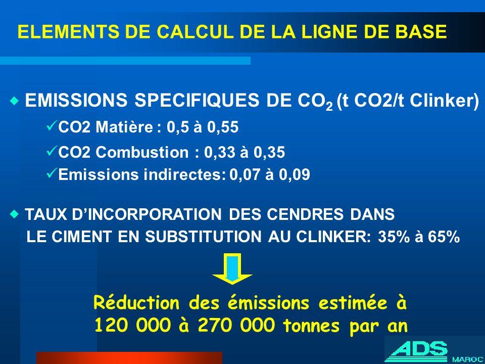 ELEMENTS DE CALCUL DE LA LIGNE DE BASE EMISSIONS SPECIFIQUES DE CO 2 (t CO2/t Clinker) CO2 Matière : 0,5 à 0,55 CO2 Combustion : 0,33 à 0,35 Emissions