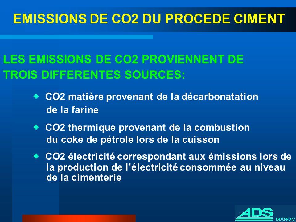 EMISSIONS DE CO2 DU PROCEDE CIMENT LES EMISSIONS DE CO2 PROVIENNENT DE TROIS DIFFERENTES SOURCES: CO2 matière provenant de la décarbonatation de la fa