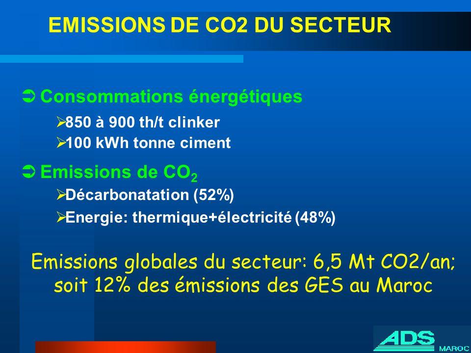 Consommations énergétiques 850 à 900 th/t clinker 100 kWh tonne ciment Emissions de CO 2 Décarbonatation (52%) Energie: thermique+électricité (48%) Em