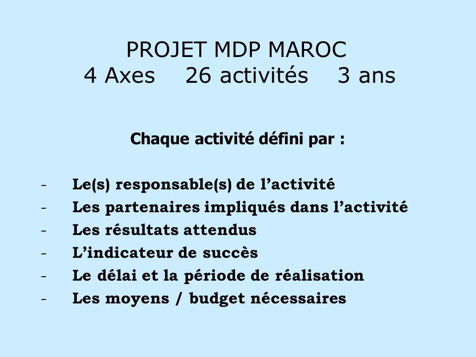PROJET MDP MAROC 4 Axes 26 activités 3 ans Chaque activité défini par : - Le(s) responsable(s) de lactivité - Les partenaires impliqués dans lactivité - Les résultats attendus - Lindicateur de succès - Le délai et la période de réalisation - Les moyens / budget nécessaires
