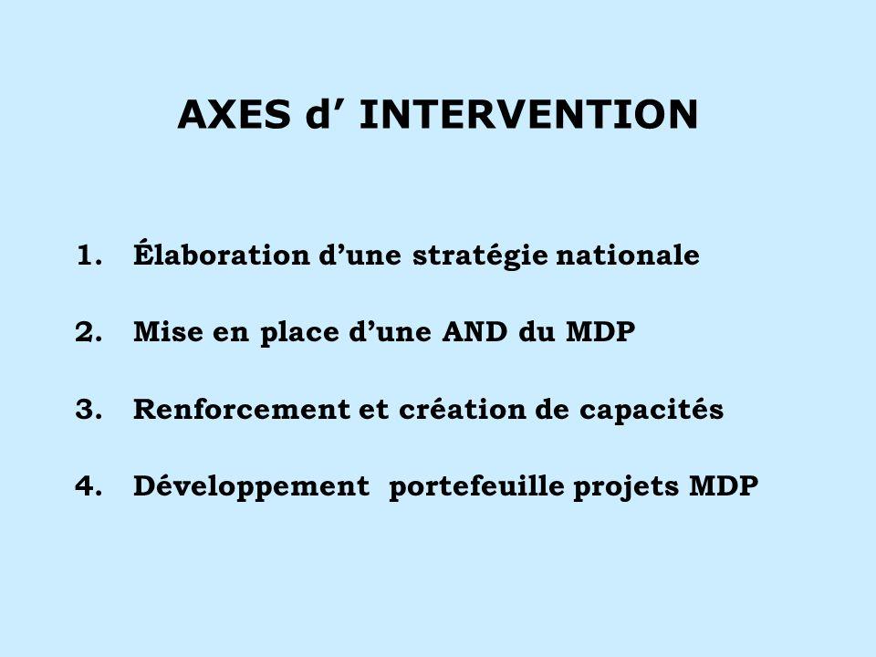 AXES d INTERVENTION 1.Élaboration dune stratégie nationale 2.Mise en place dune AND du MDP 3.Renforcement et création de capacités 4.Développement portefeuille projets MDP