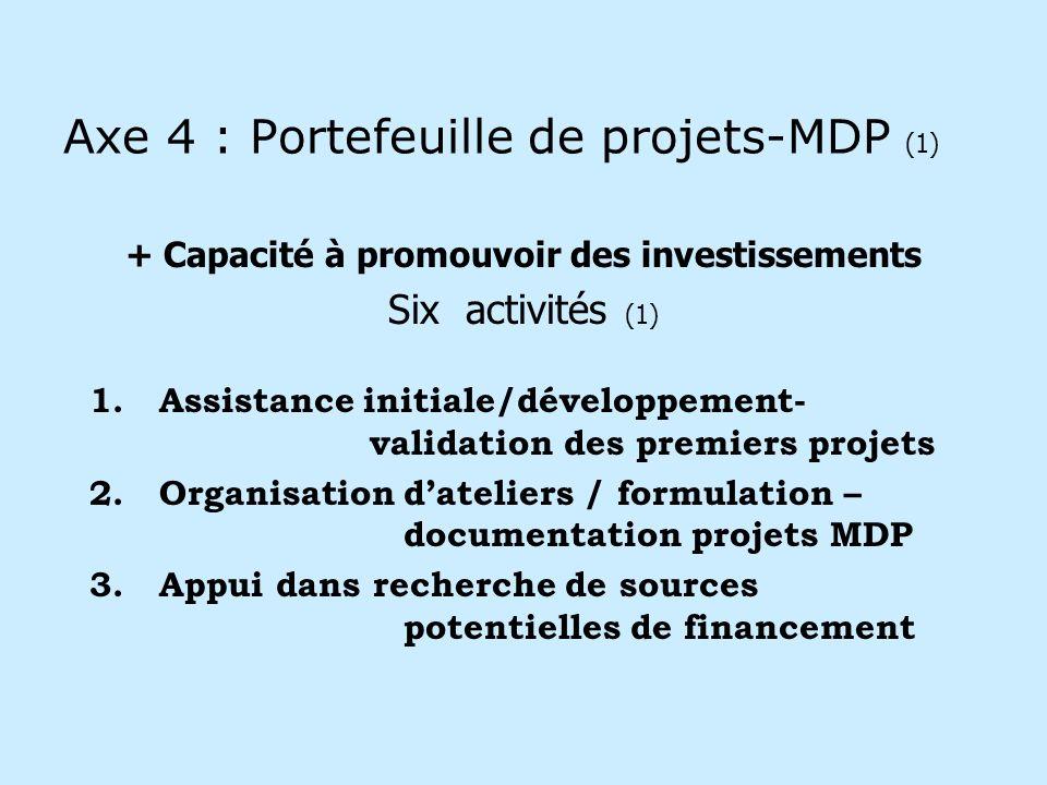 Axe 4 : Portefeuille de projets-MDP (1) + Capacité à promouvoir des investissements Six activités (1) 1.Assistance initiale/développement- validation des premiers projets 2.Organisation dateliers / formulation – documentation projets MDP 3.Appui dans recherche de sources potentielles de financement
