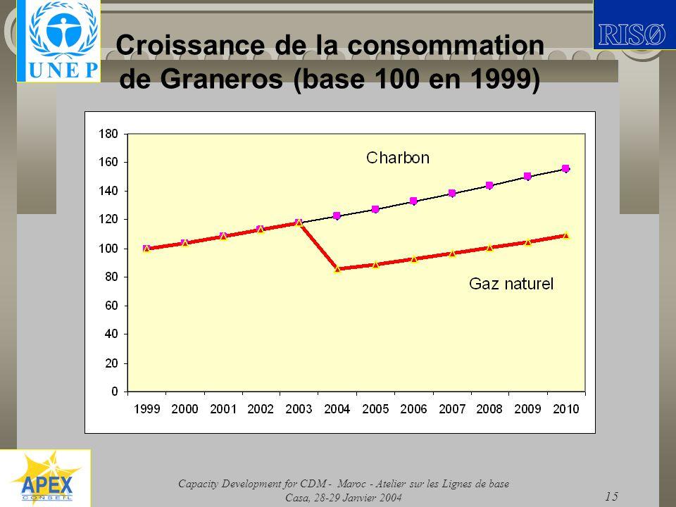 Capacity Development for CDM - Maroc - Atelier sur les Lignes de base Casa, 28-29 Janvier 2004 15 Croissance de la consommation de Graneros (base 100