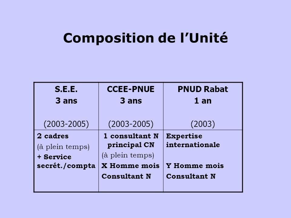 Composition de lUnité S.E.E.