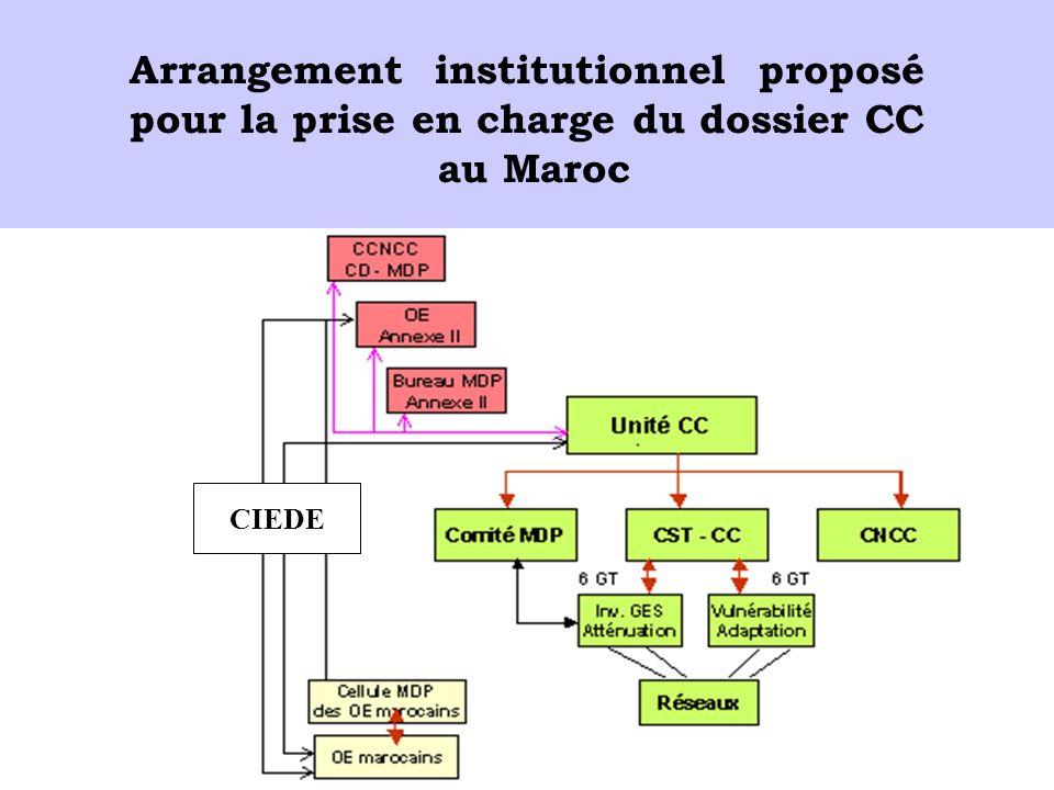 Arrangement institutionnel proposé pour la prise en charge du dossier CC au Maroc CIEDE
