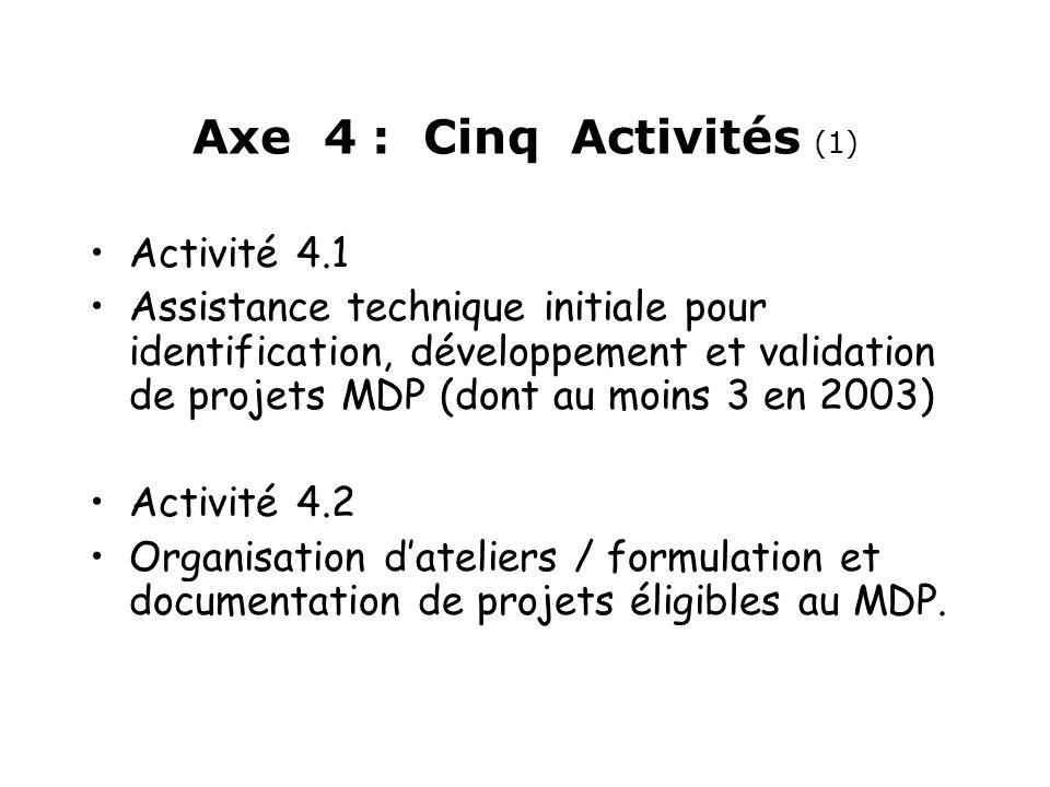 Axe 4 : Cinq Activités (1) Activité 4.1 Assistance technique initiale pour identification, développement et validation de projets MDP (dont au moins 3 en 2003) Activité 4.2 Organisation dateliers / formulation et documentation de projets éligibles au MDP.