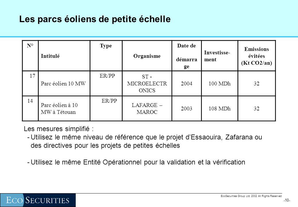 -9--9- EcoSecurities Group Ltd. 2002 All Rights Reserved Le MDP et le mécanisme financière de BSP Dans le projet MDP le BSP donne une subvention sur l