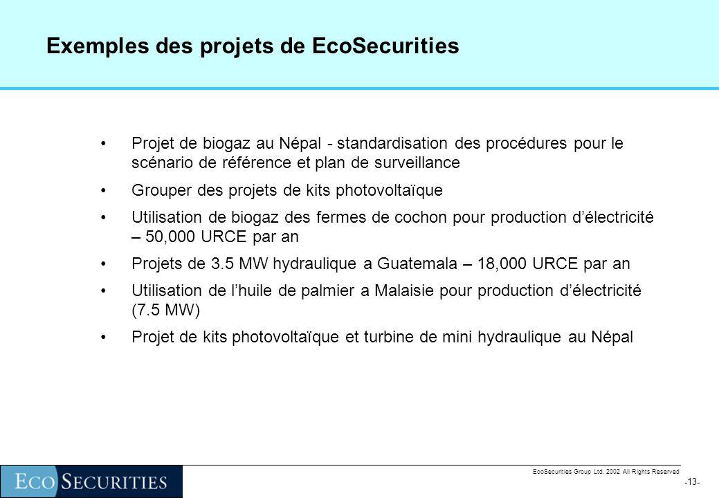 -12- EcoSecurities Group Ltd. 2002 All Rights Reserved Expérience des projets dans des autres pays 11 du 58 de projets MDP connu sont projets de petit