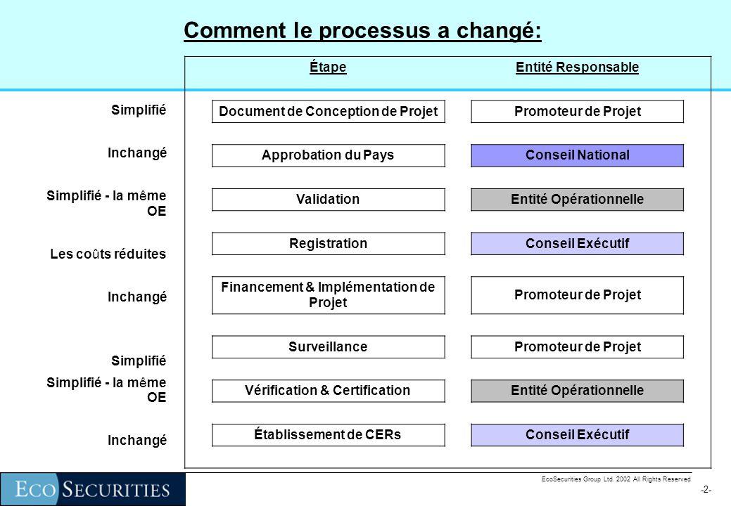 -1--1- EcoSecurities Group Ltd. 2002 All Rights Reserved Plan de la Présentation 1) Définitions des projets éligibles et catégories des projets; 2) In