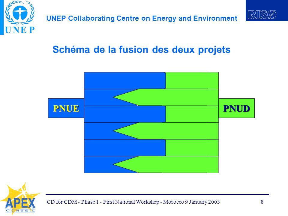 UNEP Collaborating Centre on Energy and Environment CD for CDM - Phase 1 - First National Workshop - Morocco 9 January 20039 Schéma de la fusion des deux projets Une seule entité projet Projet PNUE-PNUD de renforcement des capacités dans le domaine du MDP au Maroc RC-MDP Maroc