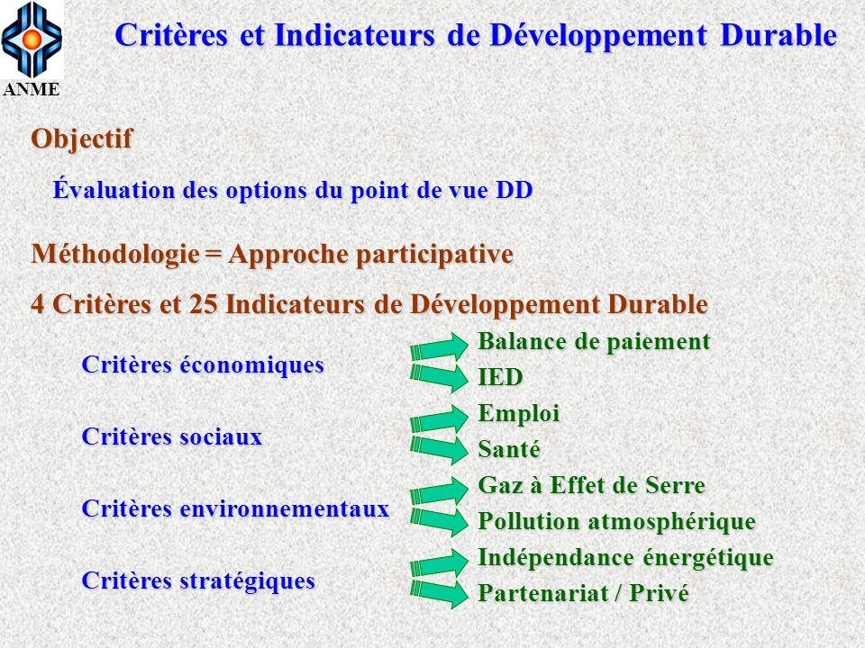 ANME Critères et Indicateurs de Développement Durable Méthodologie = Approche participative Objectif Évaluation des options du point de vue DD 4 Critè