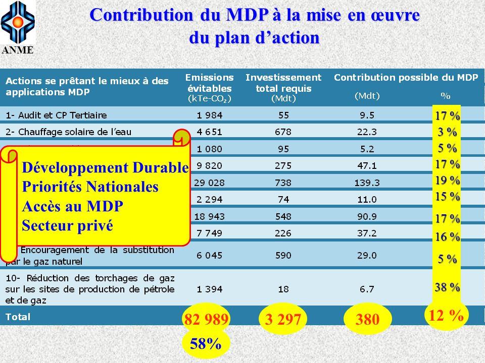 ANME Contribution du MDP à la mise en œuvre du plan daction 12 % 17 % 3 % 5 % 17 % 19 % 15 % 17 % 16 % 5 % 38 % 3 29738082 989 58% Développement Durab
