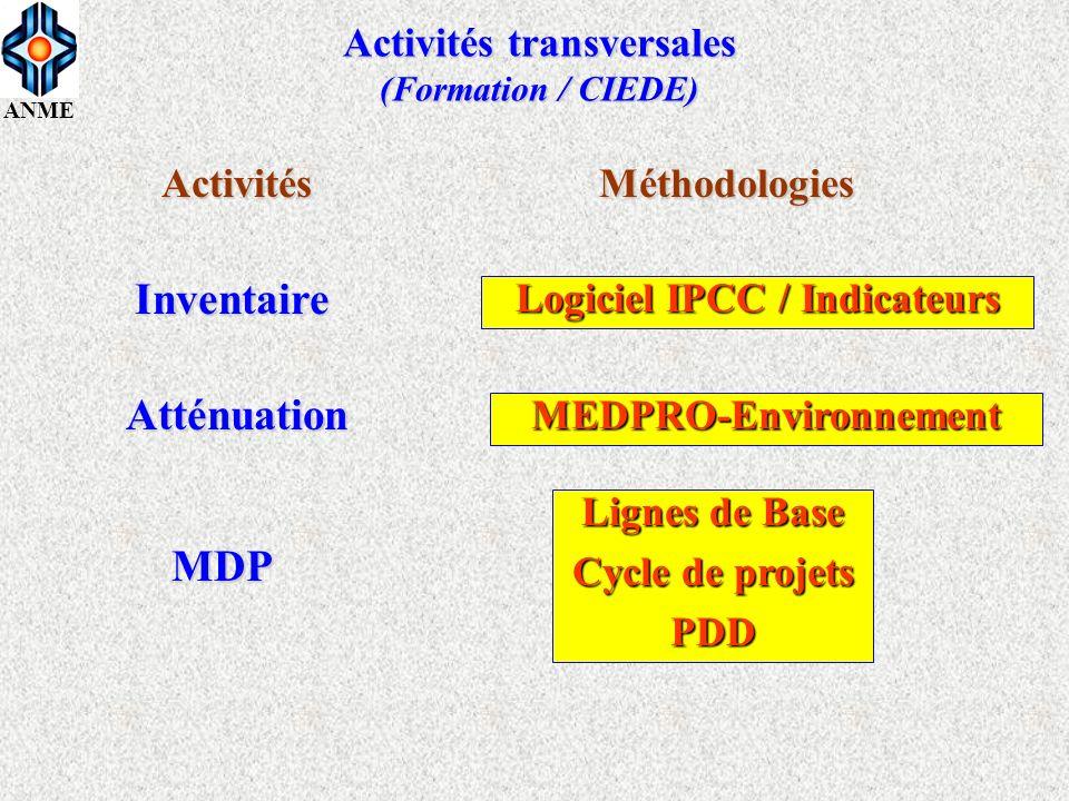 ANME Activités transversales (Formation / CIEDE) Inventaire Atténuation MDP Activités Logiciel IPCC / Indicateurs MEDPRO-Environnement Lignes de Base